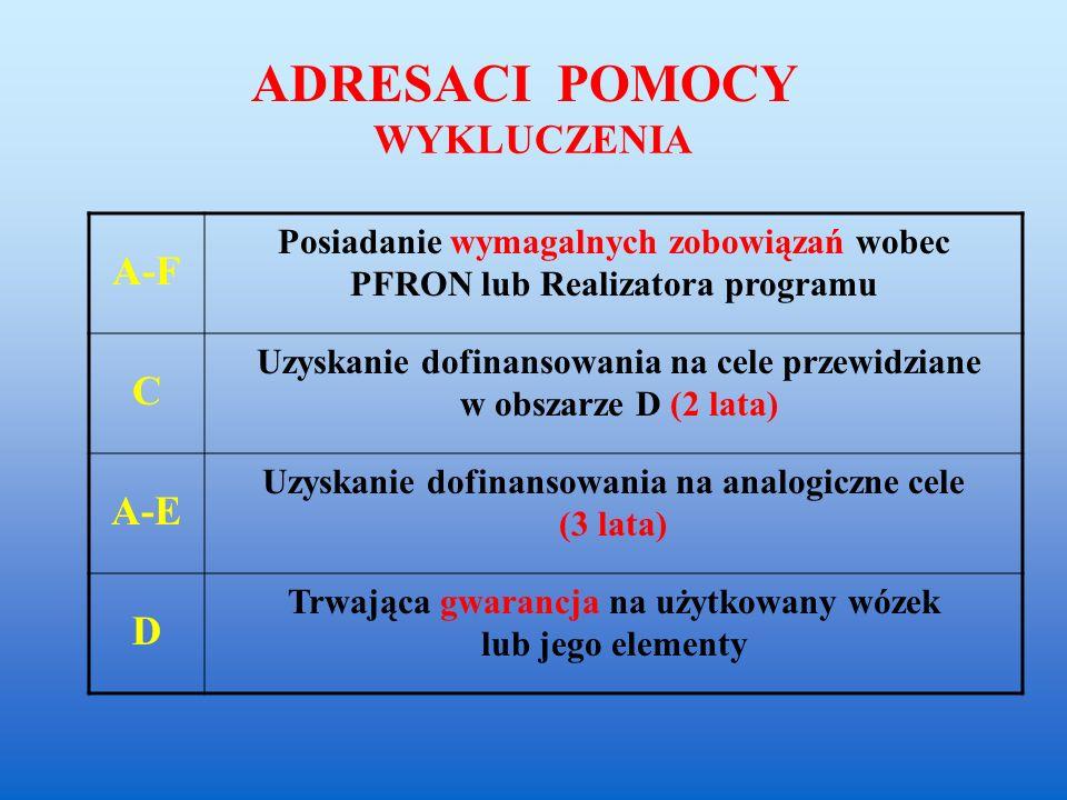 WYKLUCZENIA A-F Posiadanie wymagalnych zobowiązań wobec PFRON lub Realizatora programu C Uzyskanie dofinansowania na cele przewidziane w obszarze D (2 lata) A-E Uzyskanie dofinansowania na analogiczne cele (3 lata) D Trwająca gwarancja na użytkowany wózek lub jego elementy ADRESACI POMOCY