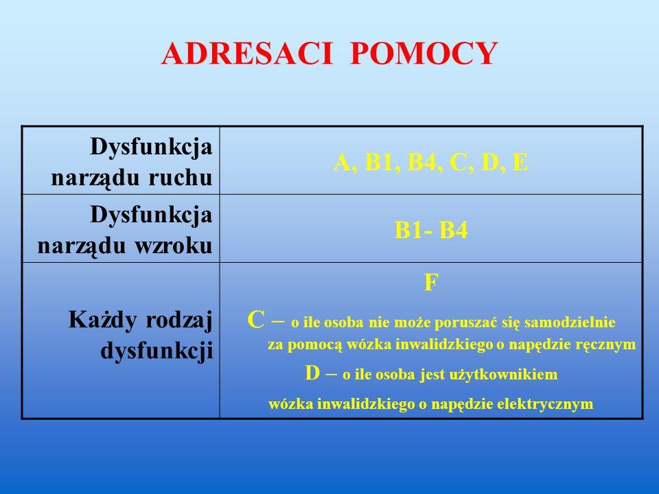 ADRESACI POMOCY Dysfunkcja narządu ruchu A, B1, B4, C, D, E Dysfunkcja narządu wzroku B1- B4 Każdy rodzaj dysfunkcji F C – o ile osoba nie może poruszać się samodzielnie za pomocą wózka inwalidzkiego o napędzie ręcznym D – o ile osoba jest użytkownikiem wózka inwalidzkiego o napędzie elektrycznym