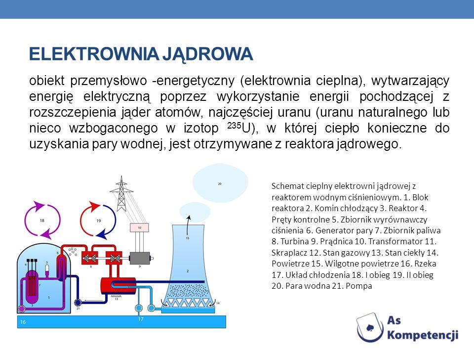 ELEKTROWNIA JĄDROWA obiekt przemysłowo -energetyczny (elektrownia cieplna), wytwarzający energię elektryczną poprzez wykorzystanie energii pochodzącej z rozszczepienia jąder atomów, najczęściej uranu (uranu naturalnego lub nieco wzbogaconego w izotop 235 U), w której ciepło konieczne do uzyskania pary wodnej, jest otrzymywane z reaktora jądrowego.