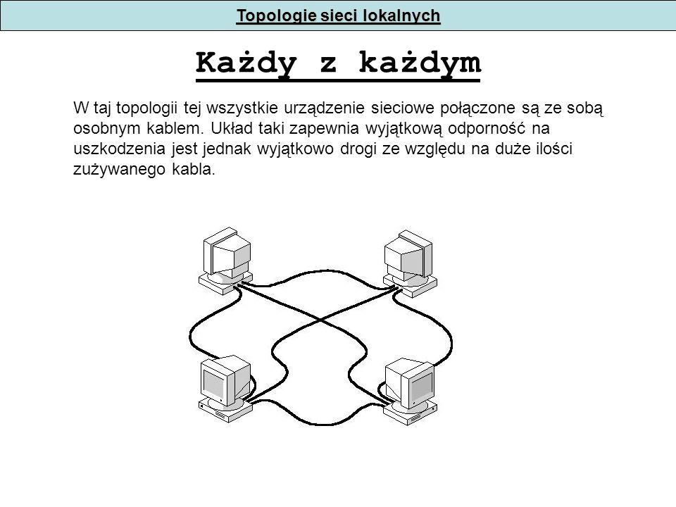 Każdy z każdym W taj topologii tej wszystkie urządzenie sieciowe połączone są ze sobą osobnym kablem.