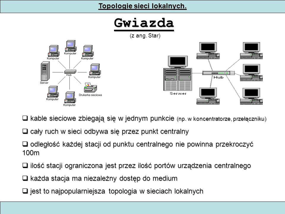 Topologie sieci lokalnych.Gwiazda (z ang. Star) kable sieciowe zbiegają się w jednym punkcie (np.
