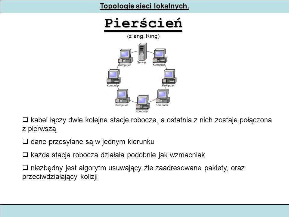 Topologie sieci lokalnych.Pierścień (z ang.