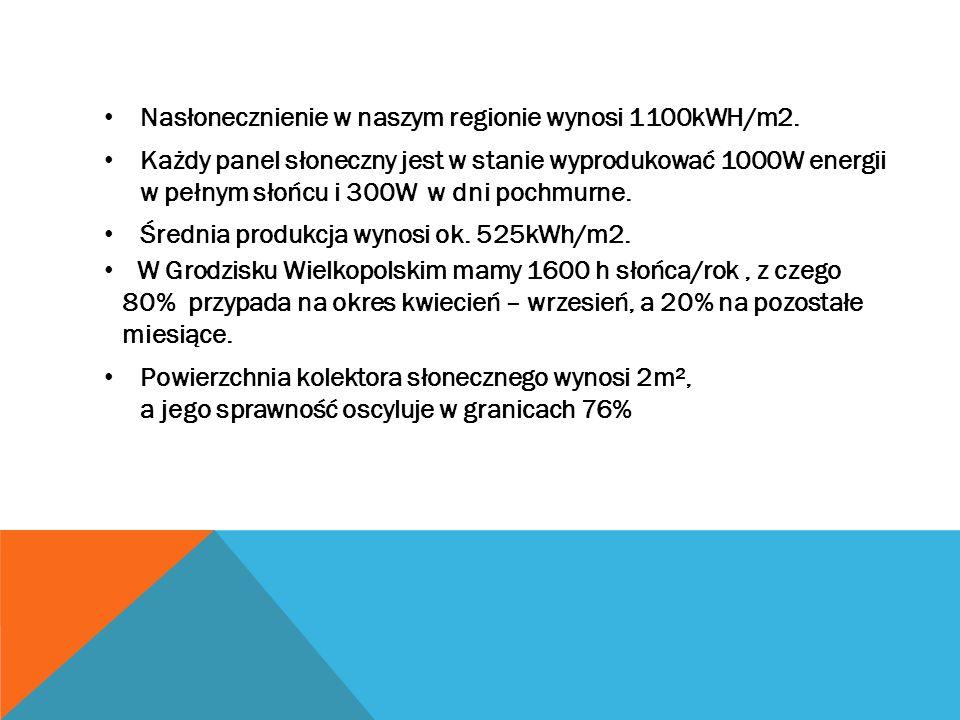Nasłonecznienie w naszym regionie wynosi 1100kWH/m2. Każdy panel słoneczny jest w stanie wyprodukować 1000W energii w pełnym słońcu i 300W w dni pochm