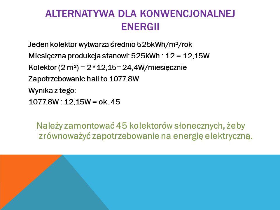 ALTERNATYWA DLA KONWENCJONALNEJ ENERGII Jeden kolektor wytwarza średnio 525kWh/m²/rok Miesięczna produkcja stanowi: 525kWh : 12 = 12,15W Kolektor (2 m