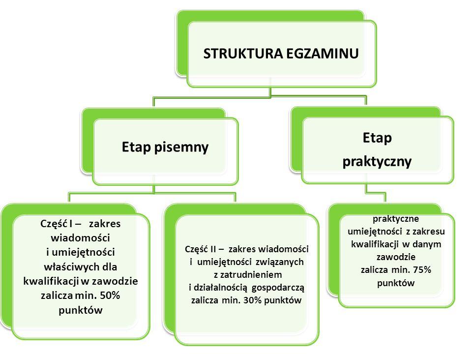Egzamin jest zdany, jeśli zaliczone są oba etapy Etap praktyczny min.75% Etap pisemny Część II min.