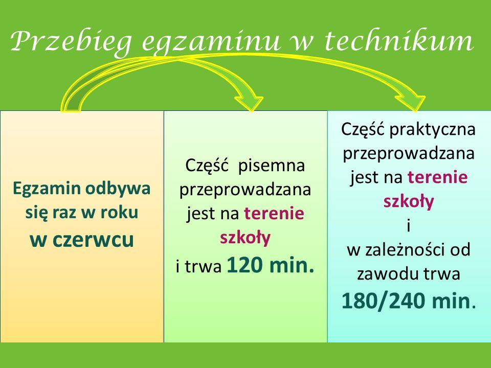 Przebieg egzaminu w technikum Egzamin odbywa się raz w roku w czerwcu Część pisemna przeprowadzana jest na terenie szkoły i trwa 120 min.