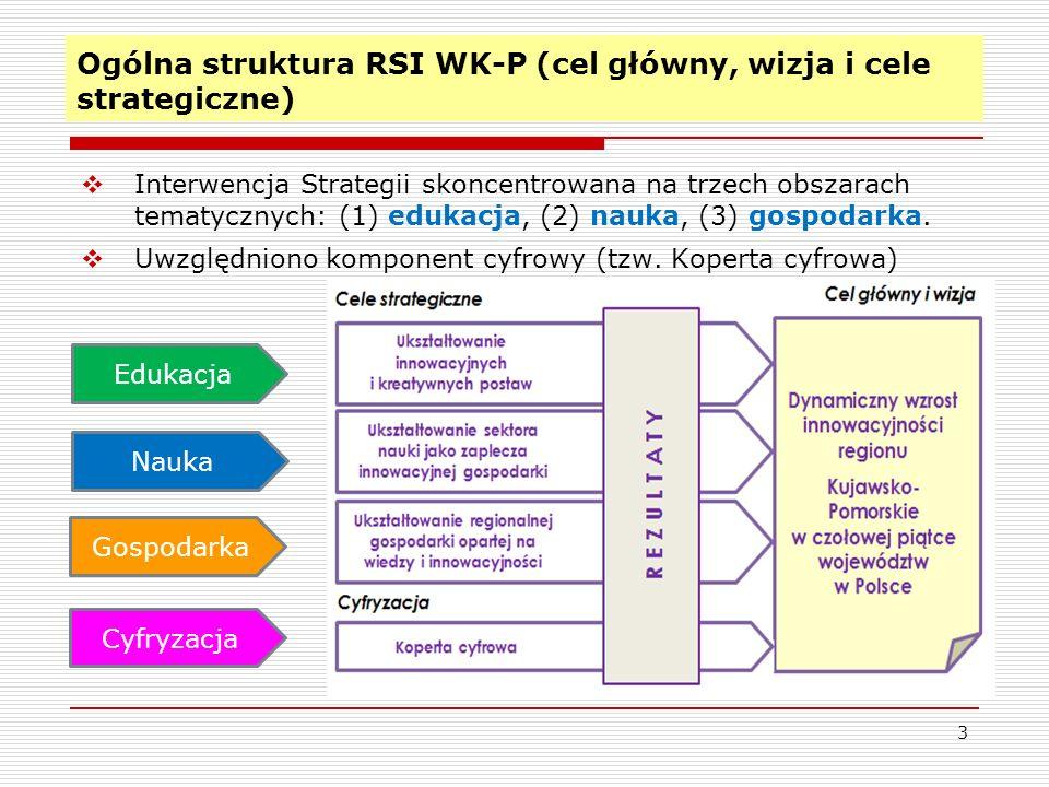 Ogólna struktura RSI WK-P (cel główny, wizja i cele strategiczne) Interwencja Strategii skoncentrowana na trzech obszarach tematycznych: (1) edukacja,