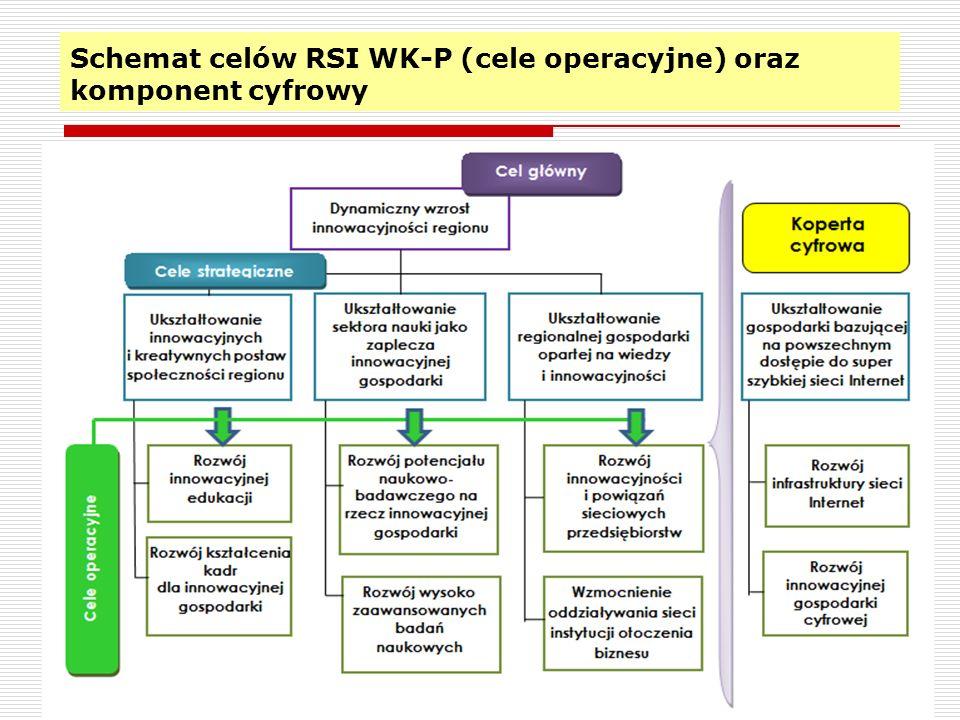 Schemat celów RSI WK-P (cele operacyjne) oraz komponent cyfrowy 4