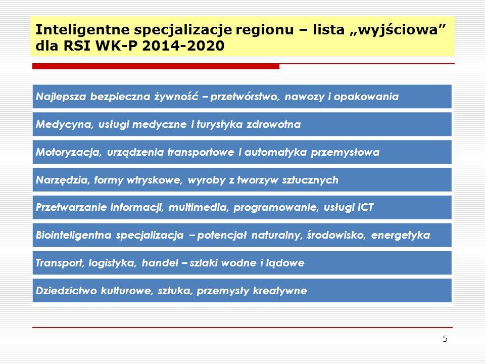 Inteligentne specjalizacje regionu – lista wyjściowa dla RSI WK-P 2014-2020 5 Najlepsza bezpieczna żywność – przetwórstwo, nawozy i opakowania Medycyn