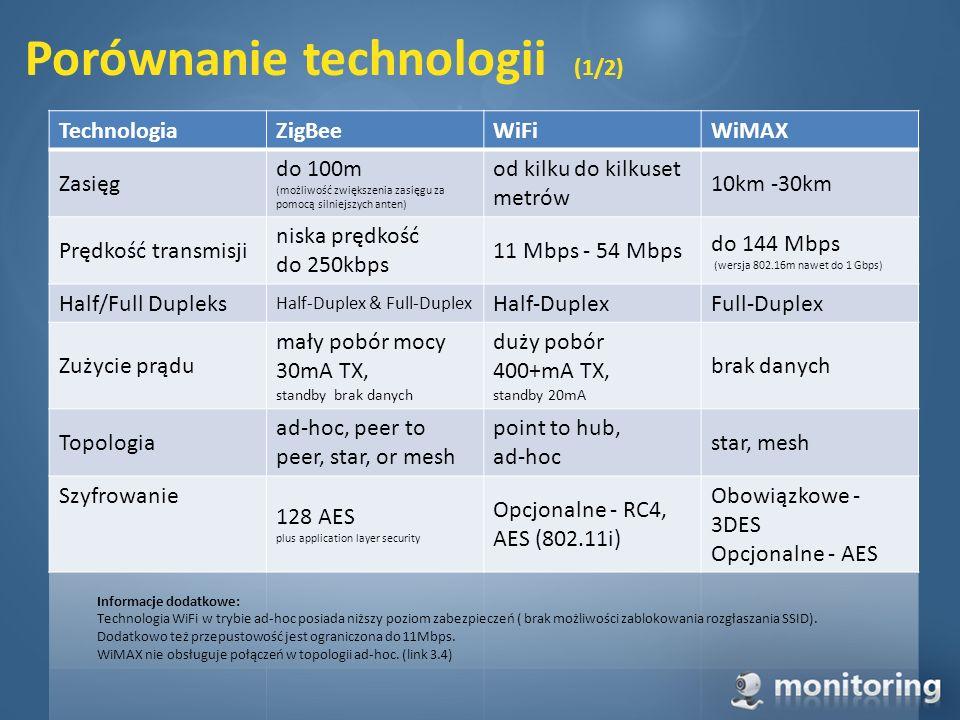 Porównanie technologii (1/2) Informacje dodatkowe: Technologia WiFi w trybie ad-hoc posiada niższy poziom zabezpieczeń ( brak możliwości zablokowania