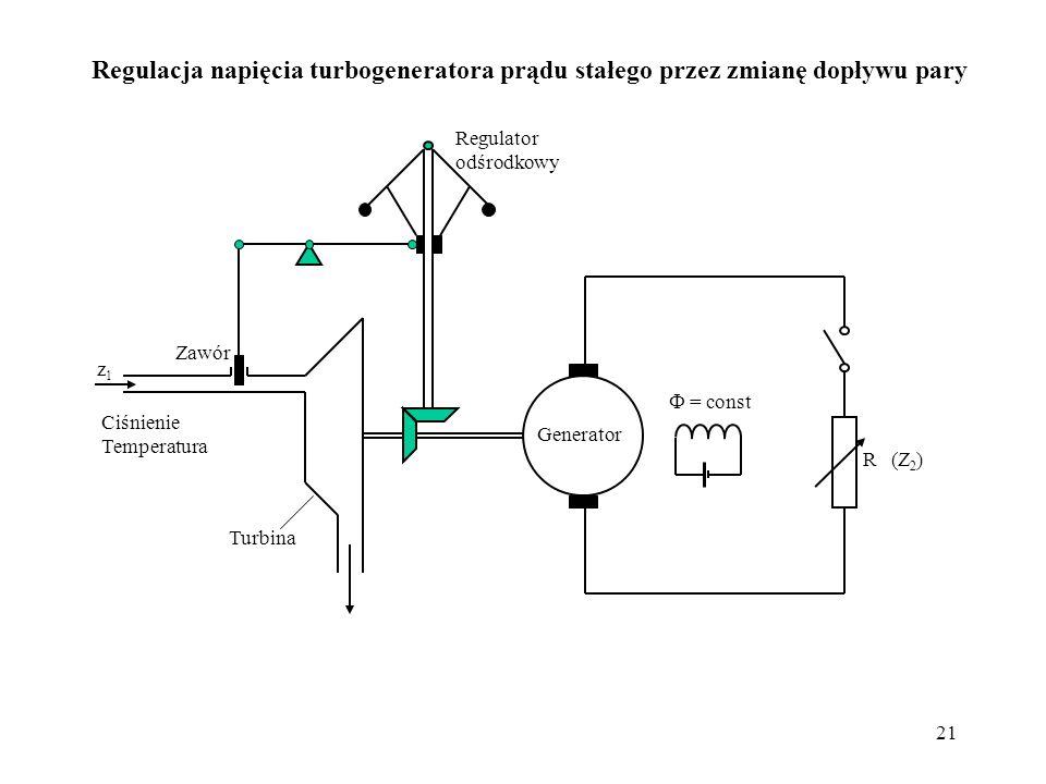 21 Generator = const R Ciśnienie Temperatura z1z1 (Z 2 ) Regulator odśrodkowy Turbina Zawór Regulacja napięcia turbogeneratora prądu stałego przez zmi