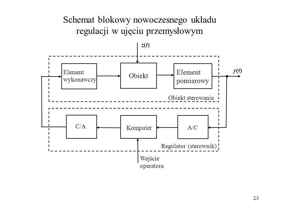 23 z(t)z(t) Schemat blokowy nowoczesnego układu regulacji w ujęciu przemysłowym y(t)y(t) Obiekt Element pomiarowy Element wykonawczy Wejście operatora