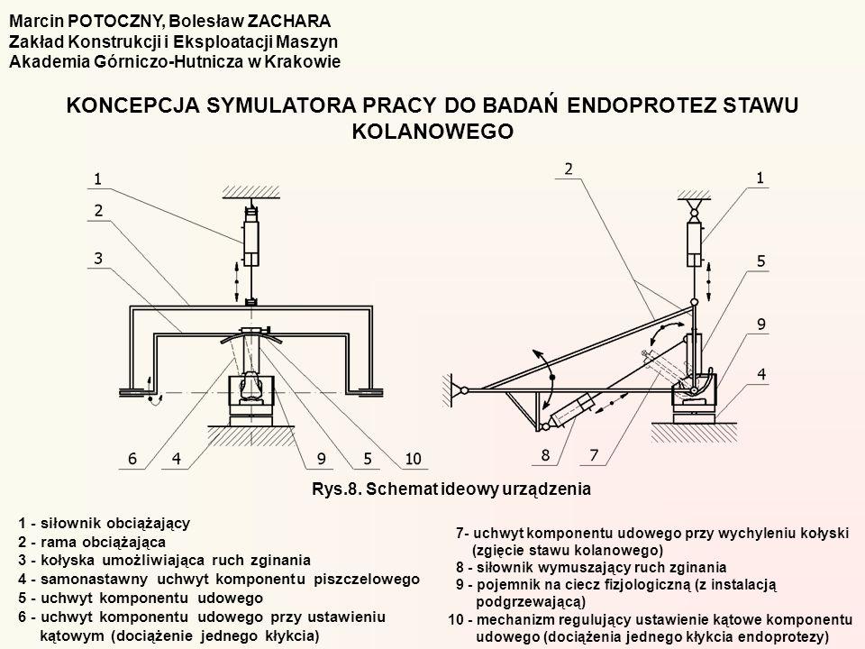 7- uchwyt komponentu udowego przy wychyleniu kołyski (zgięcie stawu kolanowego) 8 - siłownik wymuszający ruch zginania 9 - pojemnik na ciecz fizjologi