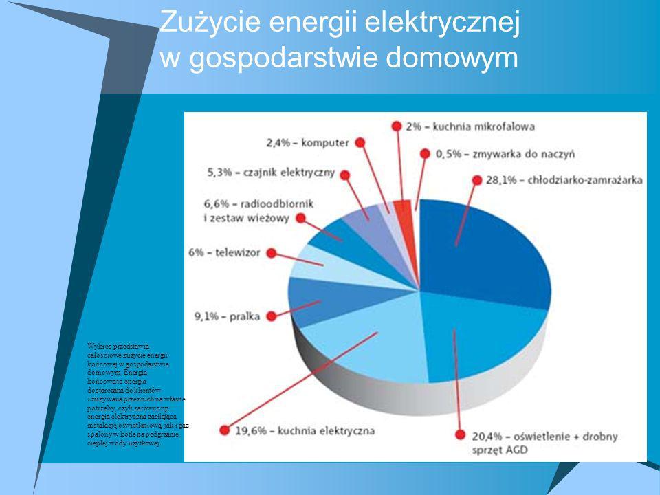 Zużycie energii elektrycznej w gospodarstwie domowym Wykres przedstawia całościowe zużycie energii końcowej w gospodarstwie domowym. Energia końcowa t