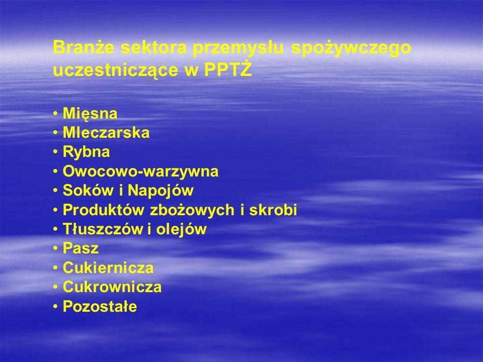 Branże sektora przemysłu spożywczego uczestniczące w PPTŻ Mięsna Mleczarska Rybna Owocowo-warzywna Soków i Napojów Produktów zbożowych i skrobi Tłuszc