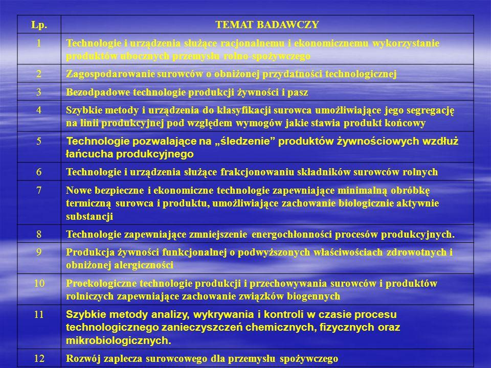 Lp.TEMAT BADAWCZY 1Technologie i urządzenia służące racjonalnemu i ekonomicznemu wykorzystanie produktów ubocznych przemysłu rolno-spożywczego 2Zagosp