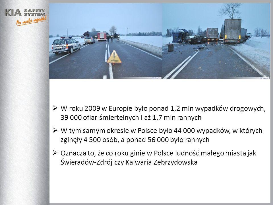 W roku 2009 w Europie było ponad 1,2 mln wypadków drogowych, 39 000 ofiar śmiertelnych i aż 1,7 mln rannych W tym samym okresie w Polsce było 44 000 w