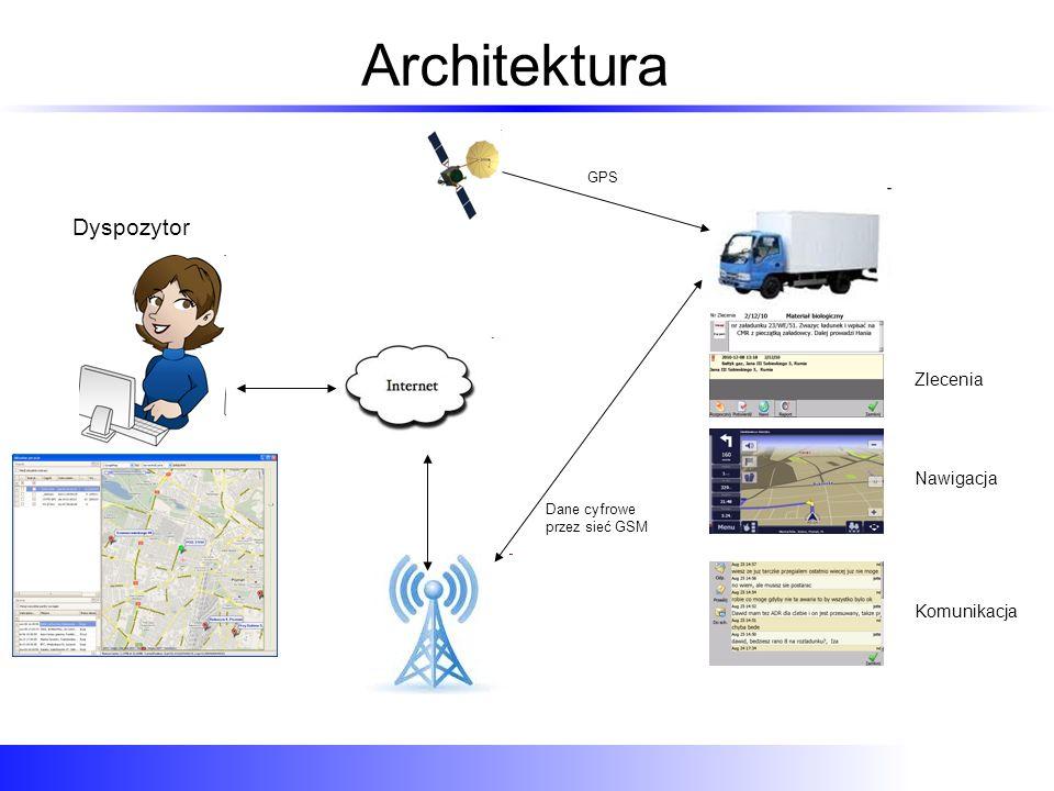 Architektura Komunikacja Nawigacja Zlecenia Dyspozytor GPS Dane cyfrowe przez sieć GSM