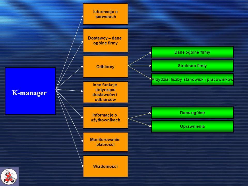 K-manager Informacje o serwerach Dostawcy – dane ogólne firmy Odbiorcy Wiadomości Monitorowanie płatności Inne funkcje dotyczące dostawców i odbiorców Dane ogólne firmy Struktura firmy Przydział liczby stanowisk i pracowników Uprawnienia Dane ogólne Informacje o użytkownikach