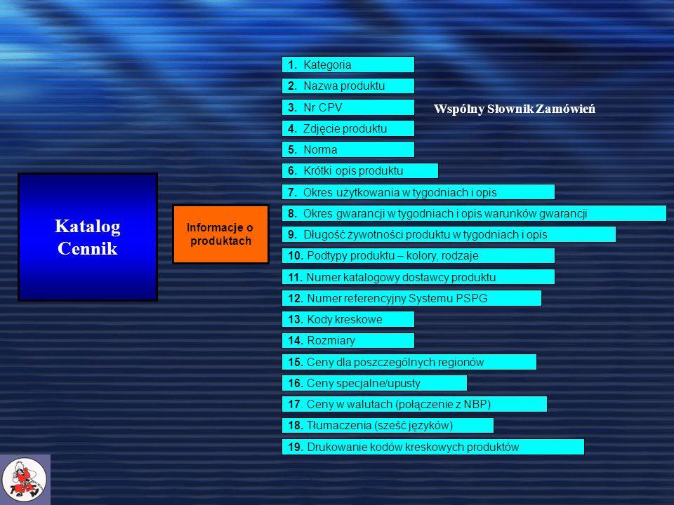 Katalog Cennik Informacje o produktach 1. Kategoria 2.
