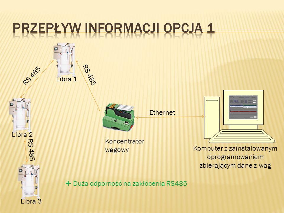 Libra 2 Koncentrator wagowy Komputer z zainstalowanym oprogramowaniem zbierającym dane z wag RS 485 Ethernet RS 485 Libra 3Libra 1 Duża odporność na zakłócenia RS485