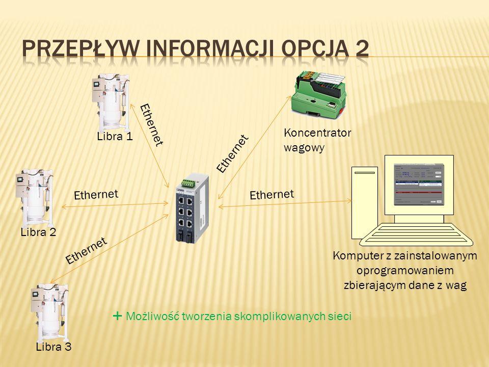 Libra 3Libra 2Libra 1 Koncentrator wagowy Komputer z zainstalowanym oprogramowaniem zbierającym dane z wag Ethernet Możliwość tworzenia skomplikowanych sieci