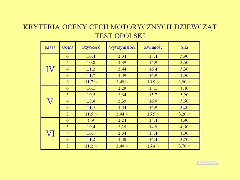 KRYTERIA OCENY CECH MOTORYCZNYCH DZIEWCZĄT TEST OPOLSKI POWRÓT