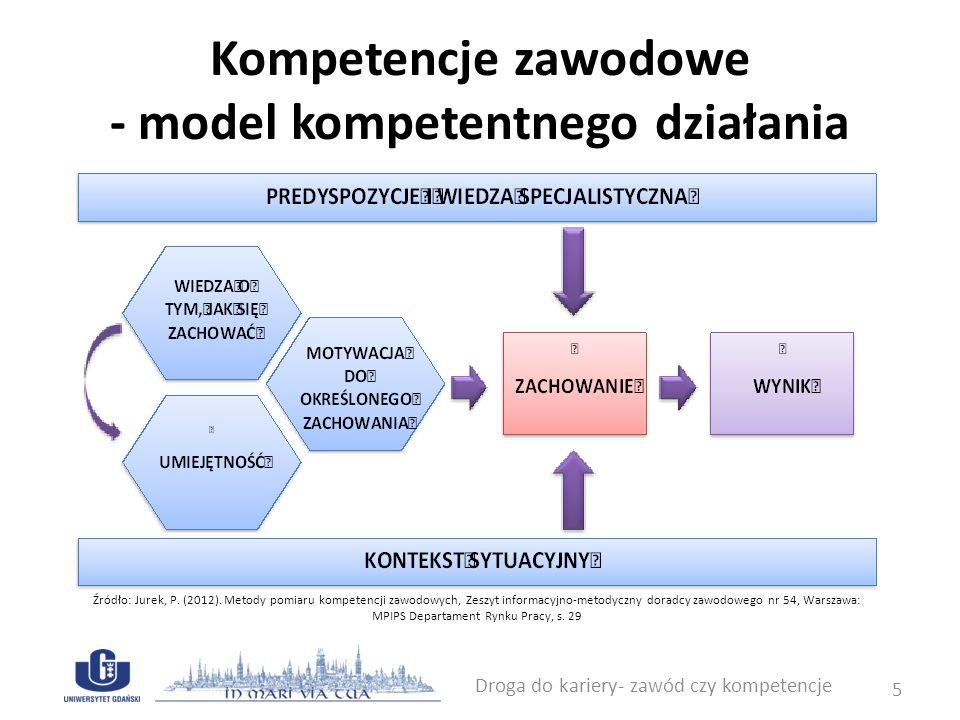 Kompetencje zawodowe - model kompetentnego działania Droga do kariery- zawód czy kompetencje 5 Źródło: Jurek, P. (2012). Metody pomiaru kompetencji za