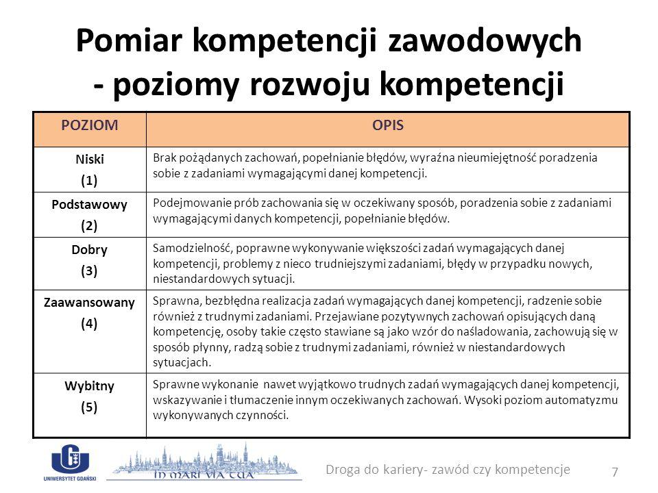 Pomiar kompetencji zawodowych - poziomy rozwoju kompetencji Droga do kariery- zawód czy kompetencje 7 POZIOMOPIS Niski (1) Brak pożądanych zachowań, p