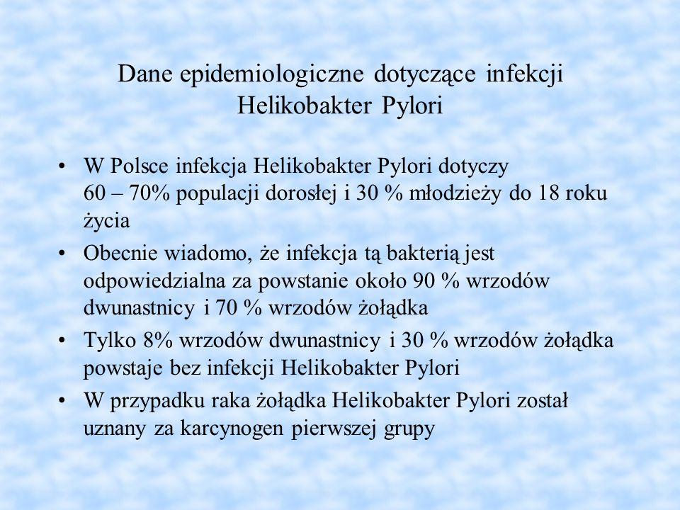 Dane epidemiologiczne dotyczące infekcji Helikobakter Pylori W Polsce infekcja Helikobakter Pylori dotyczy 60 – 70% populacji dorosłej i 30 % młodzież