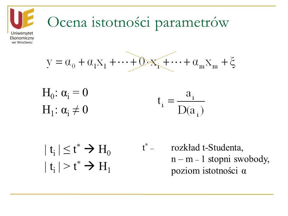 Ocena istotności parametrów H 0 : α i = 0 H 1 : α i 0 | t i | t * H 0 | t i | > t * H 1 t * – rozkład t-Studenta, n – m – 1 stopni swobody, poziom ist
