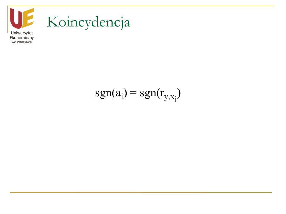 Koincydencja sgn(a i ) = sgn(r y,x i )