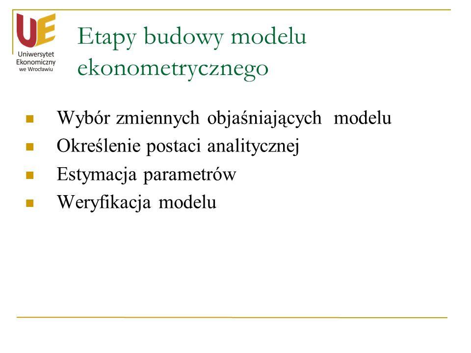 Etapy budowy modelu ekonometrycznego Wybór zmiennych objaśniających modelu Określenie postaci analitycznej Estymacja parametrów Weryfikacja modelu