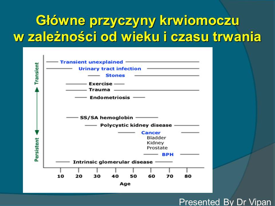 Główne przyczyny krwiomoczu w zależności od wieku i czasu trwania Presented By Dr Vipan Kumar