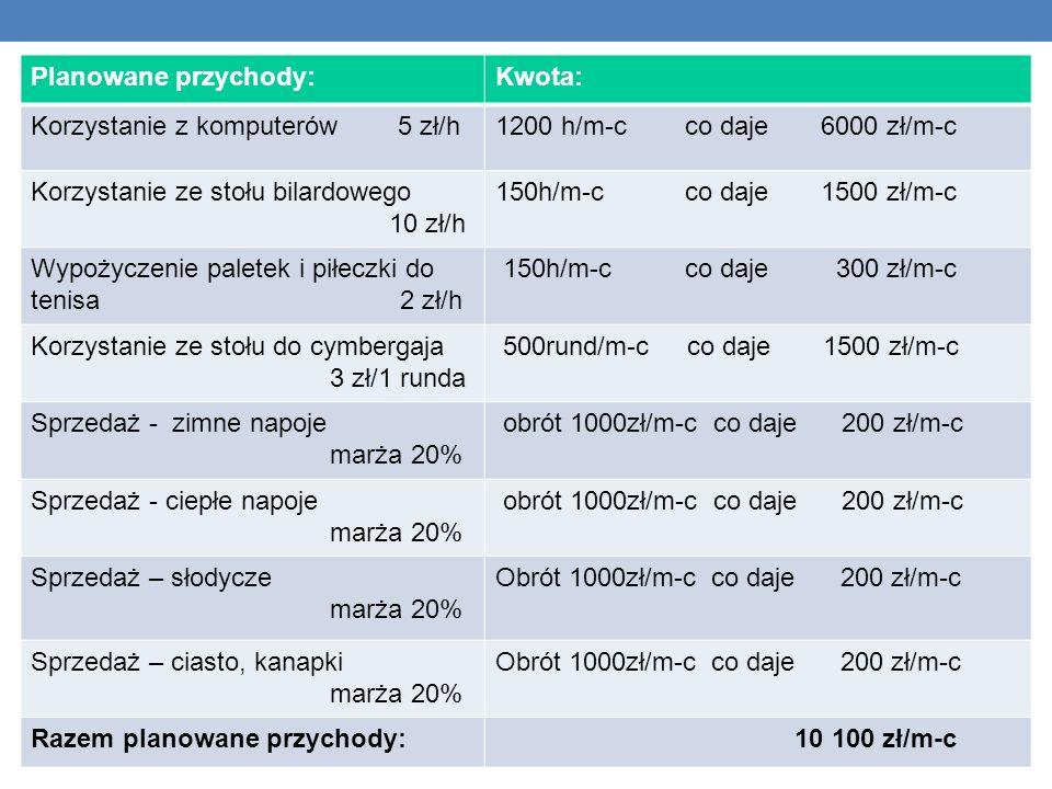 Planowane przychody:Kwota: Korzystanie z komputerów 5 zł/h1200 h/m-c co daje 6000 zł/m-c Korzystanie ze stołu bilardowego 10 zł/h 150h/m-c co daje 1500 zł/m-c Wypożyczenie paletek i piłeczki do tenisa 2 zł/h 150h/m-c co daje 300 zł/m-c Korzystanie ze stołu do cymbergaja 3 zł/1 runda 500rund/m-c co daje 1500 zł/m-c Sprzedaż - zimne napoje marża 20% obrót 1000zł/m-c co daje 200 zł/m-c Sprzedaż - ciepłe napoje marża 20% obrót 1000zł/m-c co daje 200 zł/m-c Sprzedaż – słodycze marża 20% Obrót 1000zł/m-c co daje 200 zł/m-c Sprzedaż – ciasto, kanapki marża 20% Obrót 1000zł/m-c co daje 200 zł/m-c Razem planowane przychody: 10 100 zł/m-c