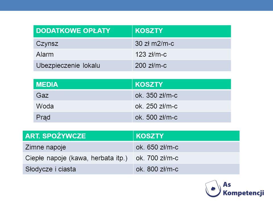 DODATKOWE OPŁATYKOSZTY Czynsz30 zł m2/m-c Alarm123 zł/m-c Ubezpieczenie lokalu200 zł/m-c MEDIAKOSZTY Gazok.