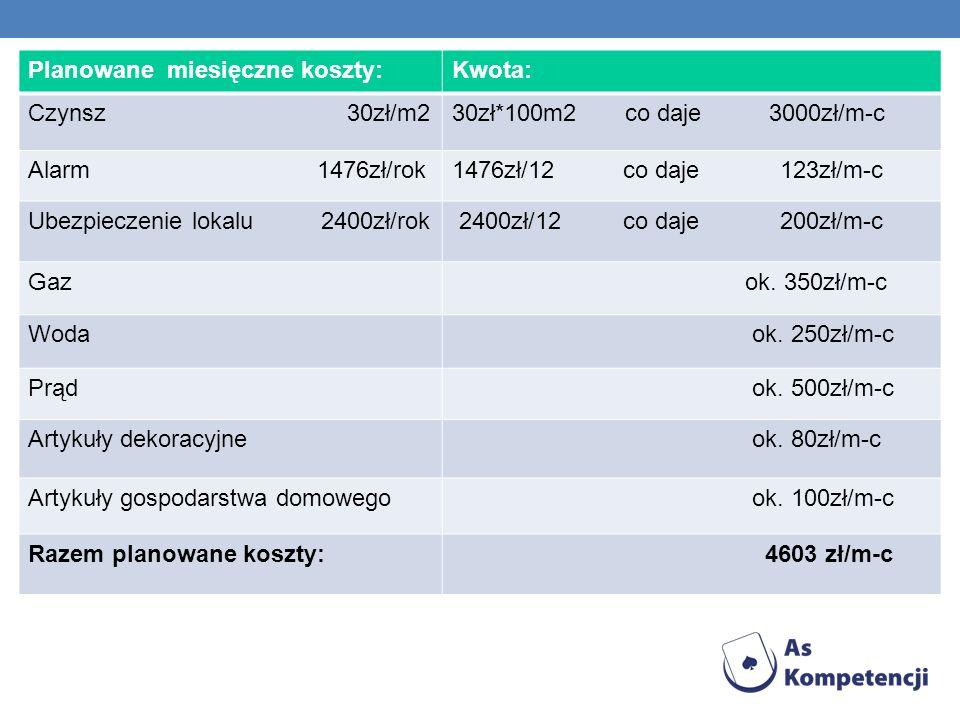 Planowane miesięczne koszty:Kwota: Czynsz 30zł/m230zł*100m2 co daje 3000zł/m-c Alarm 1476zł/rok1476zł/12 co daje 123zł/m-c Ubezpieczenie lokalu 2400zł/rok 2400zł/12 co daje 200zł/m-c Gaz ok.