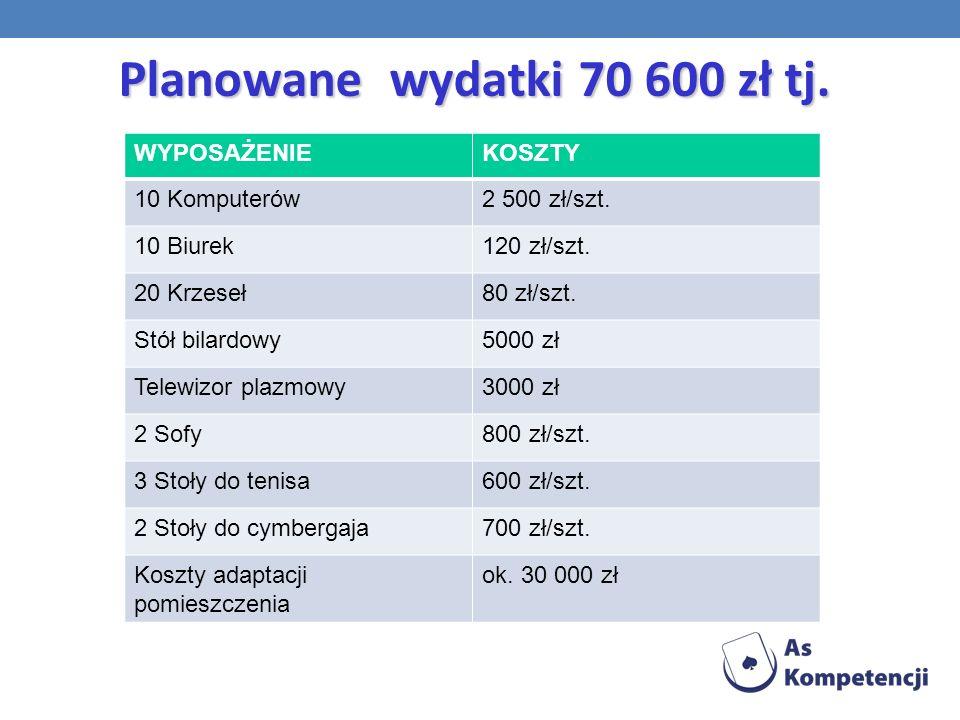 Planowane wydatki 70 600 zł tj.WYPOSAŻENIEKOSZTY 10 Komputerów2 500 zł/szt.