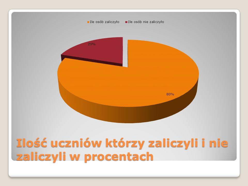 Ilość uczniów którzy zaliczyli i nie zaliczyli w procentach