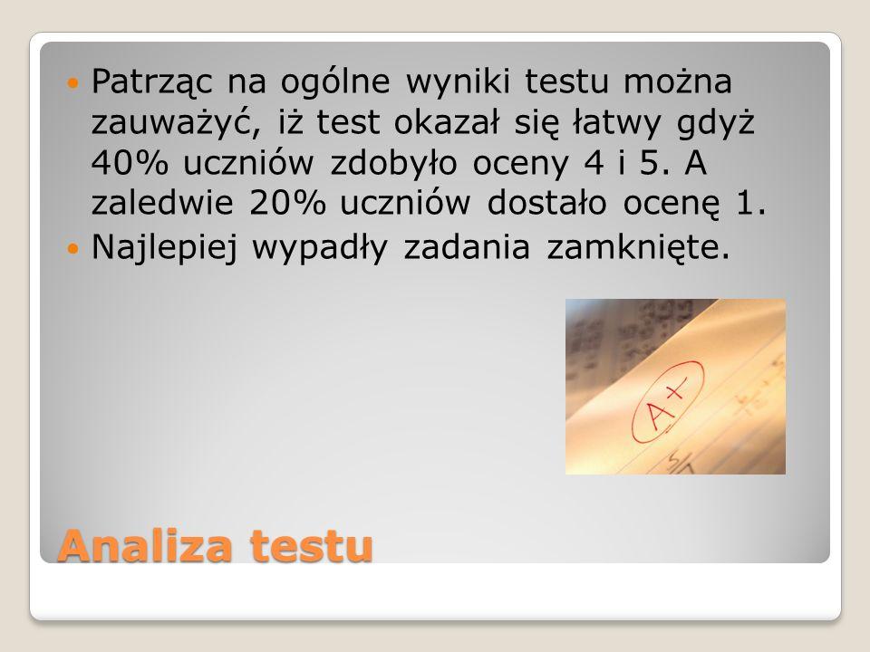 Analiza testu Patrząc na ogólne wyniki testu można zauważyć, iż test okazał się łatwy gdyż 40% uczniów zdobyło oceny 4 i 5.