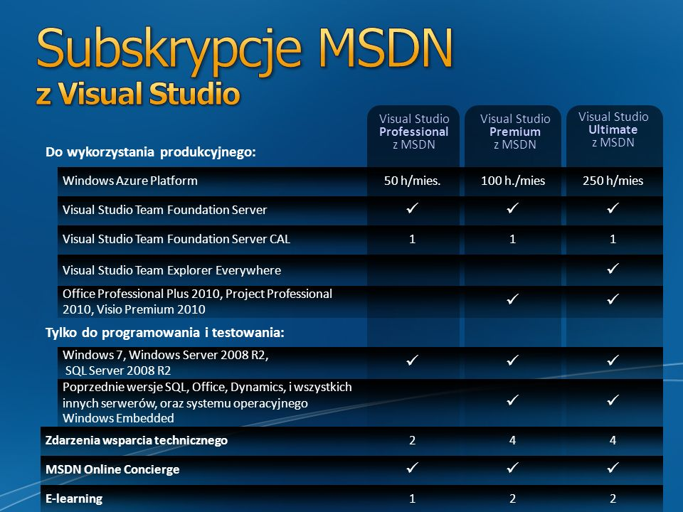 Do wykorzystania produkcyjnego: Windows Azure Platform50 h/mies.100 h./mies250 h/mies Visual Studio Team Foundation Server Visual Studio Team Foundati