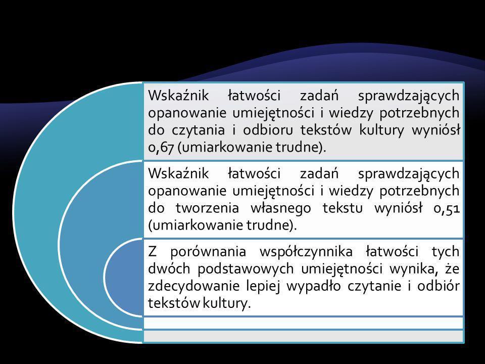 Wskaźnik łatwości zadań sprawdzających opanowanie umiejętności i wiedzy potrzebnych do czytania i odbioru tekstów kultury wyniósł 0,67 (umiarkowanie trudne).