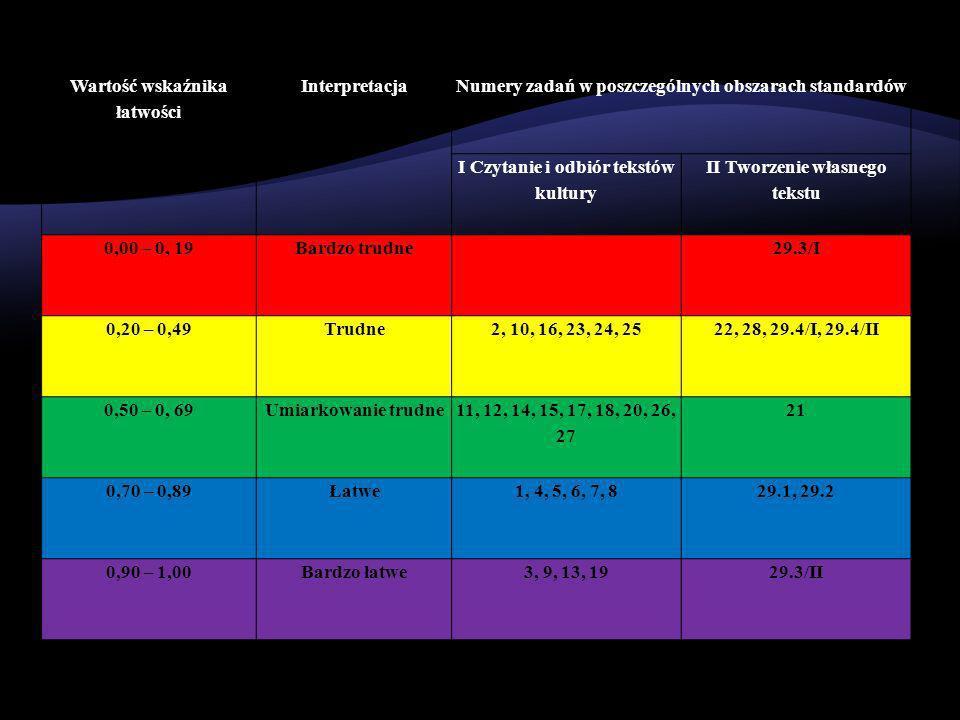 Wartość wskaźnika łatwości InterpretacjaNumery zadań w poszczególnych obszarach standardów I Czytanie i odbiór tekstów kultury II Tworzenie własnego tekstu 0,00 – 0, 19Bardzo trudne29.3/I 0,20 – 0,49Trudne2, 10, 16, 23, 24, 2522, 28, 29.4/I, 29.4/II 0,50 – 0, 69Umiarkowanie trudne 11, 12, 14, 15, 17, 18, 20, 26, 27 21 0,70 – 0,89Łatwe1, 4, 5, 6, 7, 829.1, 29.2 0,90 – 1,00Bardzo łatwe3, 9, 13, 1929.3/II