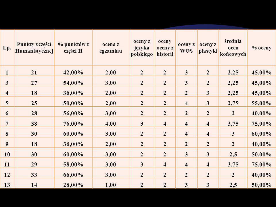 Lp. Punkty z części Humanistycznej % punktów z części H ocena z egzaminu oceny z języka polskiego oceny oceny z historii oceny z WOS oceny z plastyki
