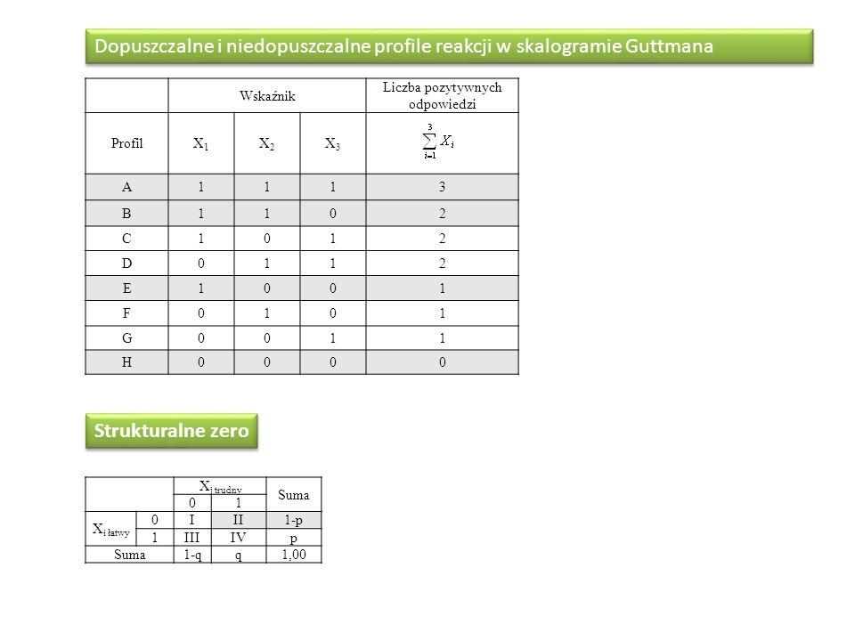 Wskaźnik Liczba pozytywnych odpowiedzi ProfilX1X1 X2X2 X3X3 A1113 B1102 C1012 D0112 E1001 F0101 G0011 H0000 Dopuszczalne i niedopuszczalne profile rea
