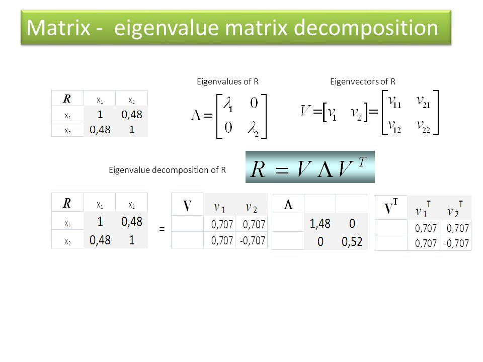 Matrix - eigenvalue matrix decomposition = Eigenvalues of REigenvectors of R Eigenvalue decomposition of R