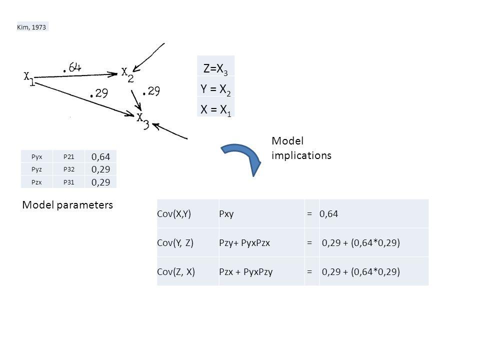 Kim, 1973 Z=X 3 Y = X 2 X = X 1 PyxP21 0,64 PyzP32 0,29 PzxP31 0,29 Cov(X,Y)Pxy =0,64 Cov(Y, Z)Pzy+ PyxPzx = 0,29 + (0,64*0,29) Cov(Z, X)Pzx + PyxPzy