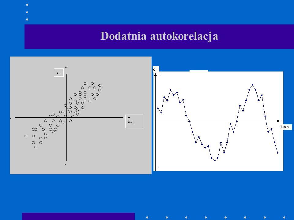 Dodatnia autokorelacja + - - t u ˆ + 1 ˆ t u