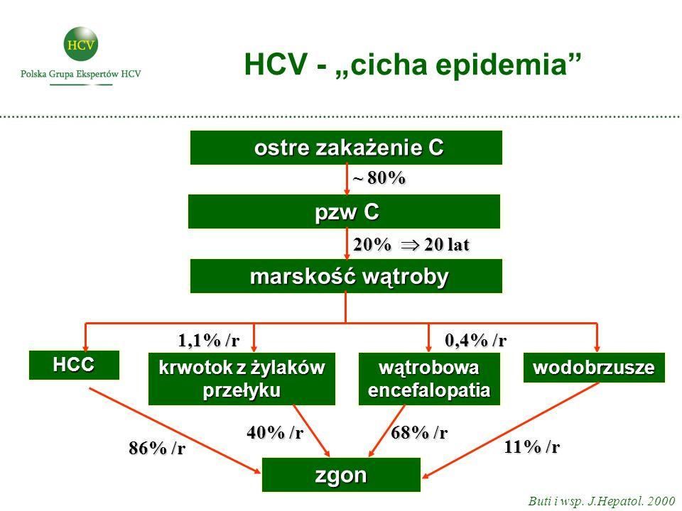 HCV - cicha epidemia Buti i wsp. J.Hepatol. 2000 HCC ostre zakażenie C ostre zakażenie C zgon pzw C pzw C marskość wątroby marskość wątroby krwotok z