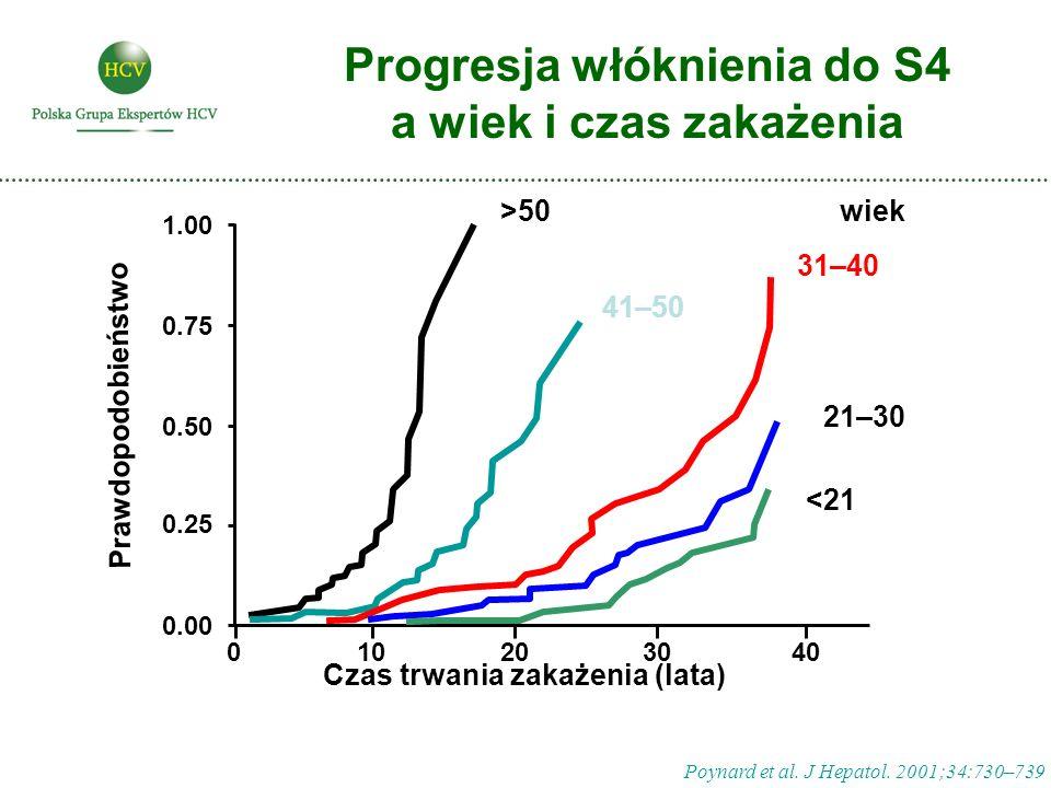 Poynard et al. J Hepatol. 2001;34:730–739 Progresja włóknienia do S4 a wiek i czas zakażenia 010203040 0.00 0.25 0.50 0.75 1.00 >50 41–50 31–40 21–30